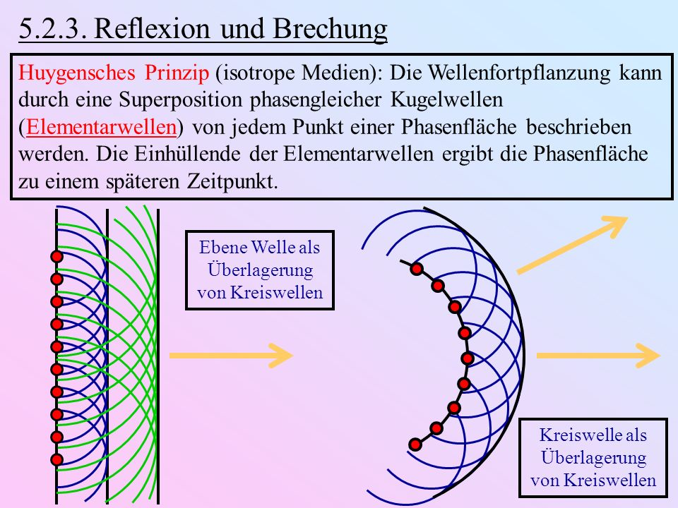 5.2.3. Reflexion und Brechung