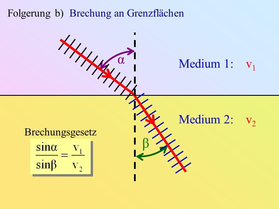 α β Medium 1: v1 Medium 2: v2 Folgerung b) Brechung an Grenzflächen