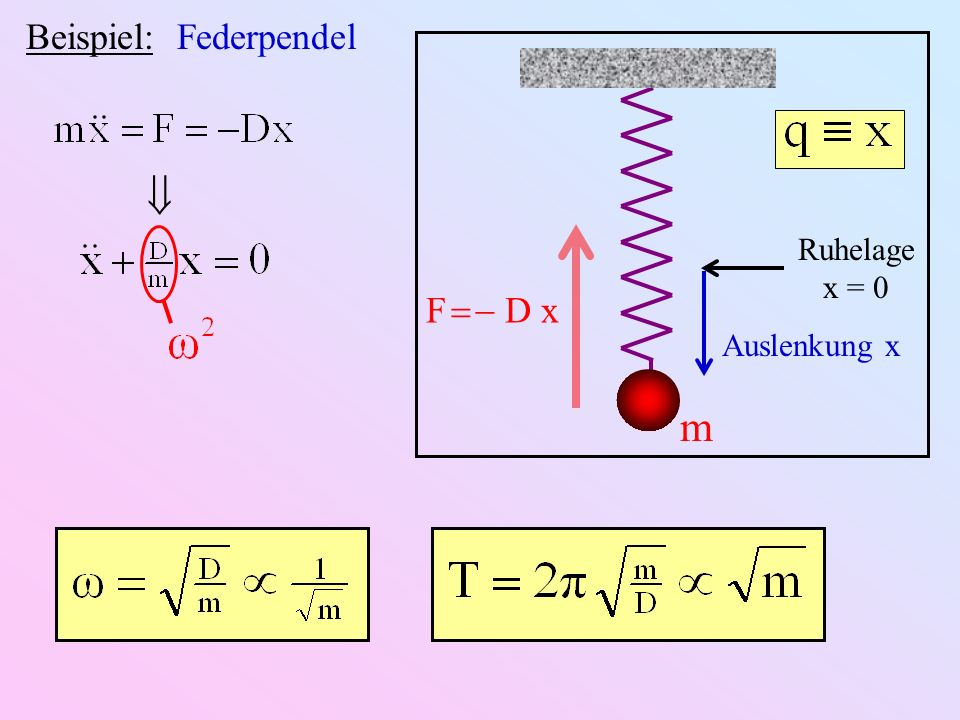 Beispiel: Federpendel