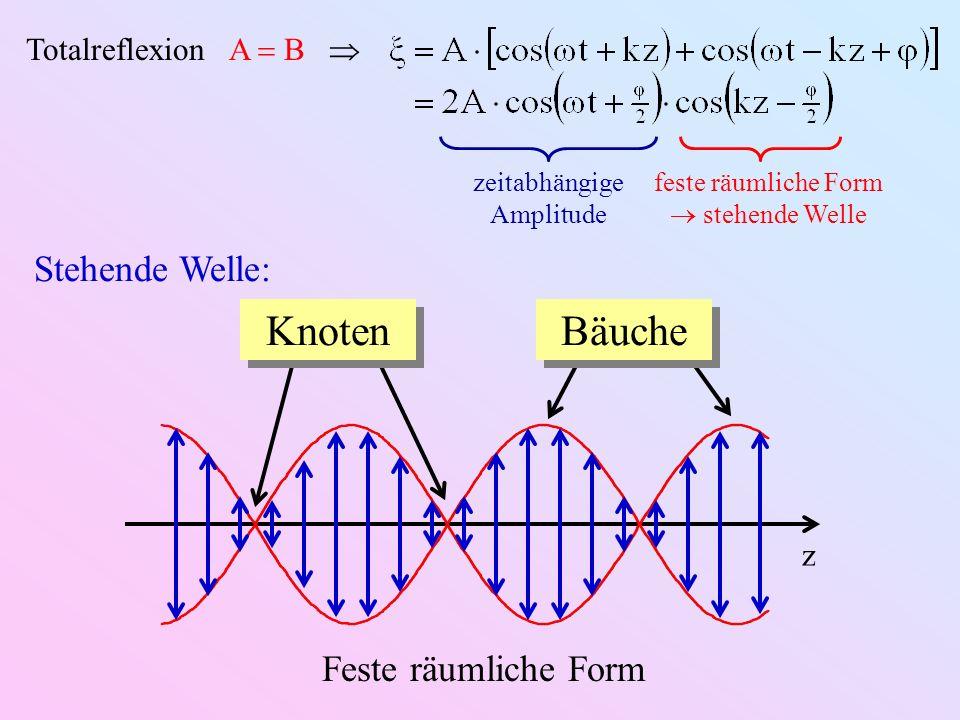 Knoten Bäuche Stehende Welle: Feste räumliche Form
