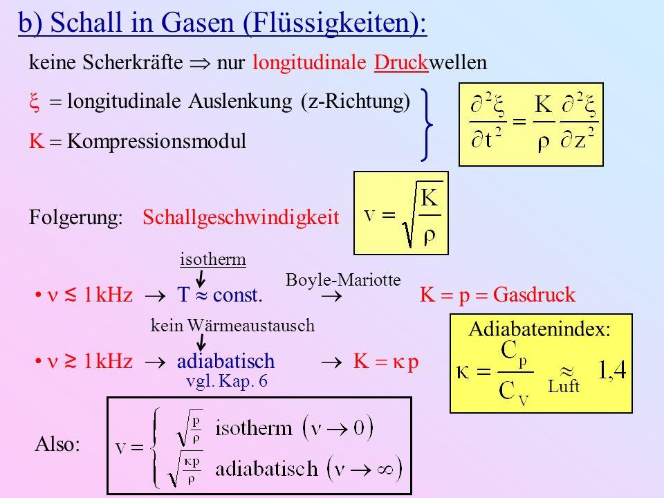 b) Schall in Gasen (Flüssigkeiten):