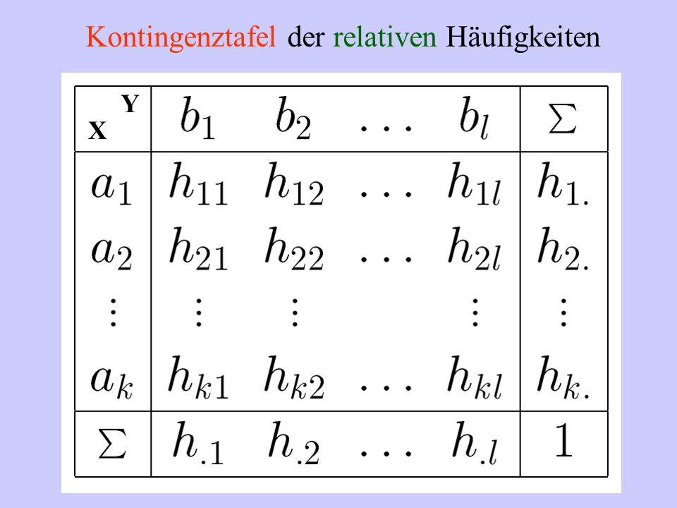 Kontingenztafel der relativen Häufigkeiten