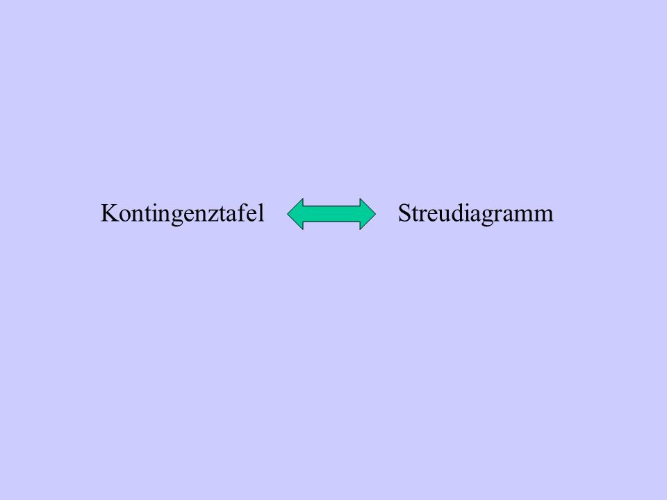 Kontingenztafel Streudiagramm