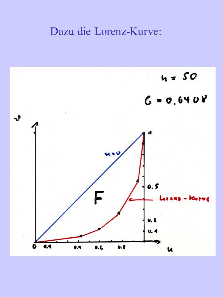 Dazu die Lorenz-Kurve: