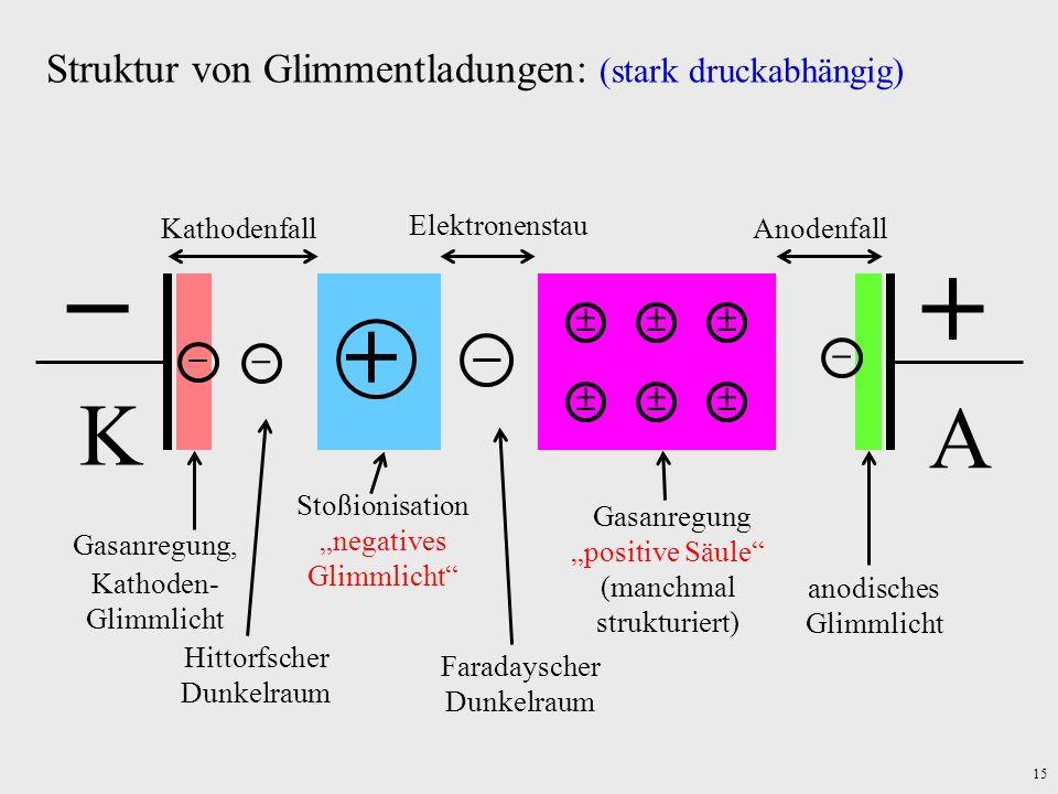   K A  Struktur von Glimmentladungen: (stark druckabhängig)   