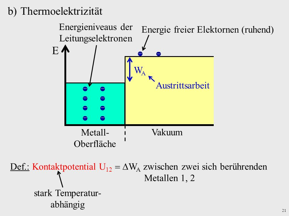 Thermoelektrizität E Energieniveaus der Leitungselektronen