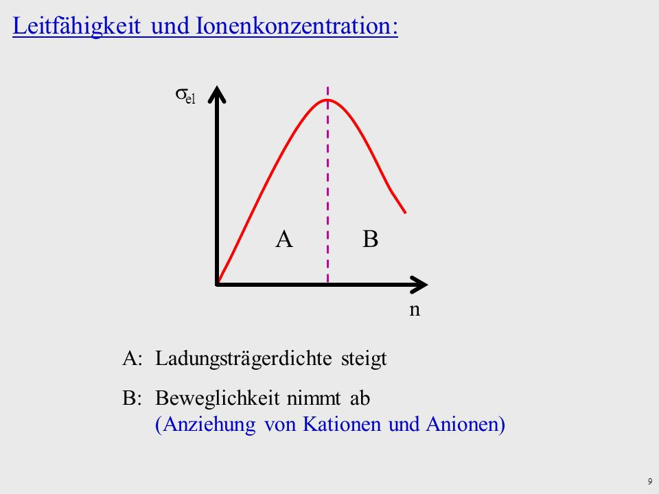 Leitfähigkeit und Ionenkonzentration: