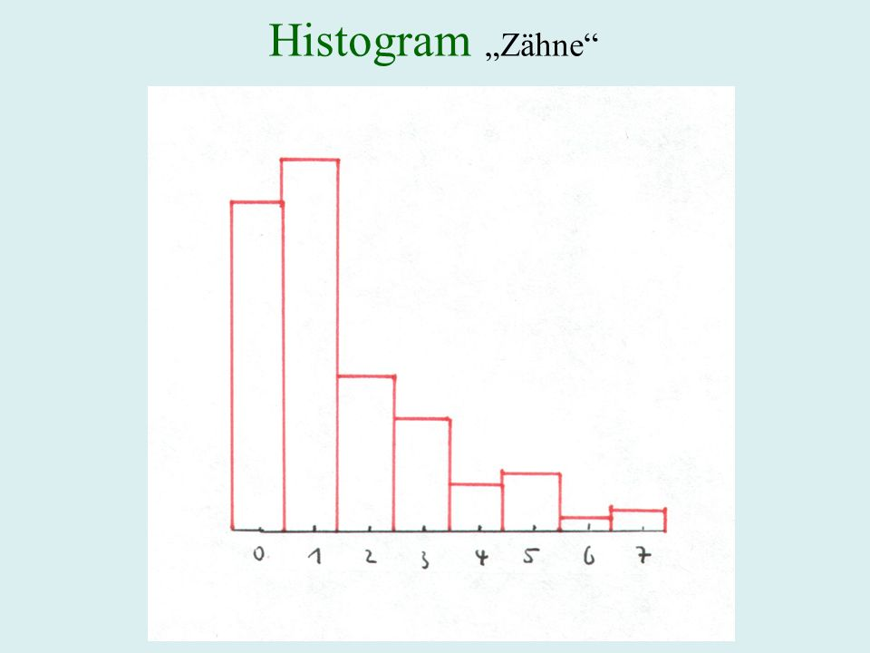 """Histogram """"Zähne"""