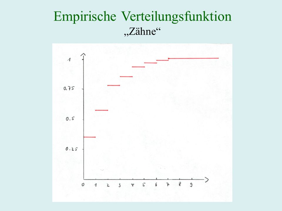 Empirische Verteilungsfunktion
