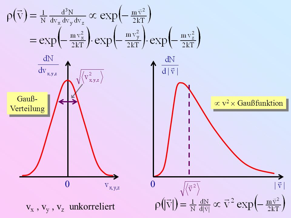Gauß-Verteilung vx , vy , vz unkorreliert  v2  Gaußfunktion