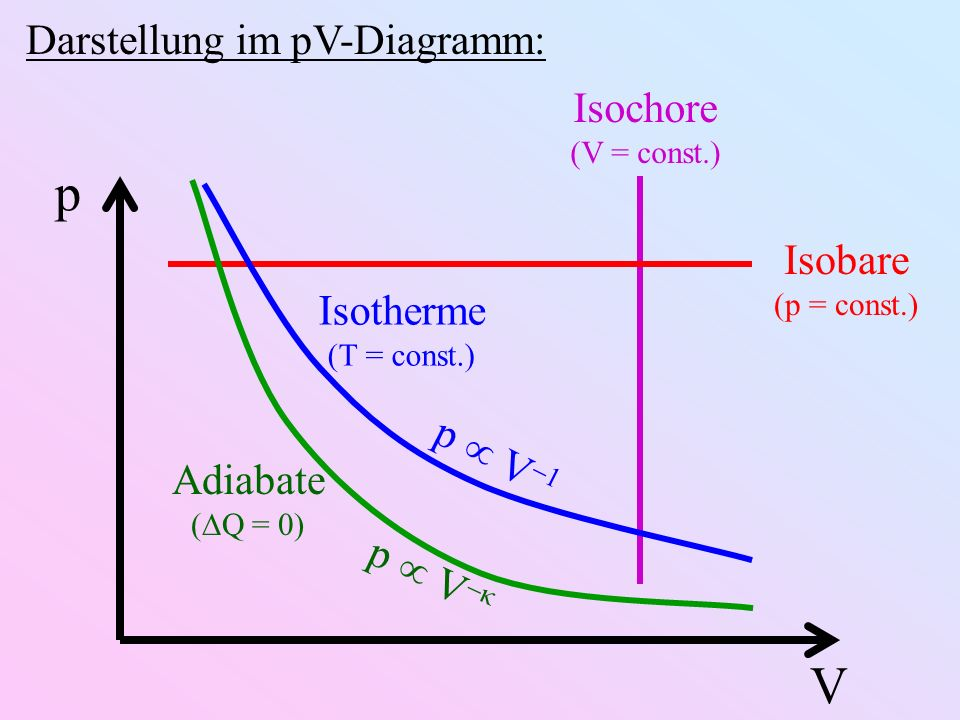 p V Darstellung im pV-Diagramm: Isochore Isobare Isotherme p  V-1