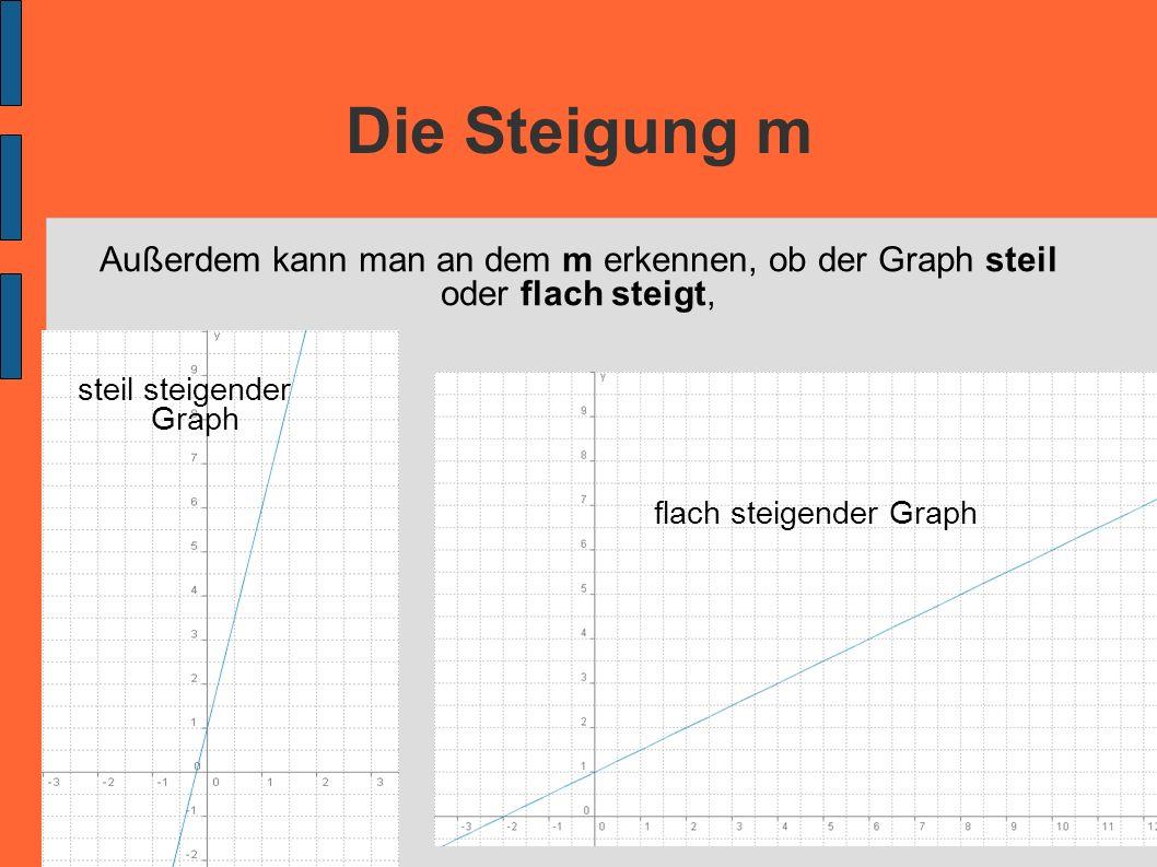 Die Steigung m Außerdem kann man an dem m erkennen, ob der Graph steil oder flach steigt, steil steigender Graph.