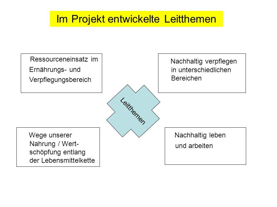 Im Projekt entwickelte Leitthemen