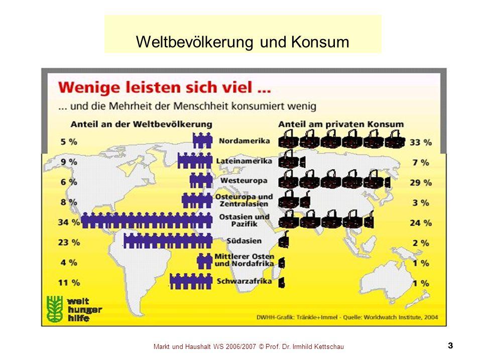 Weltbevölkerung und Konsum