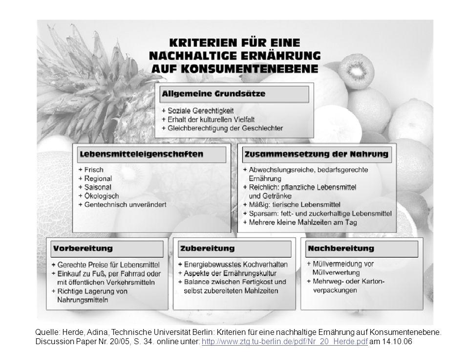 Markt und Haushalt WS 2006/2007 © Prof. Dr. Irmhild Kettschau