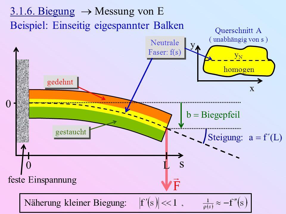 s 3.1.6. Biegung  Messung von E
