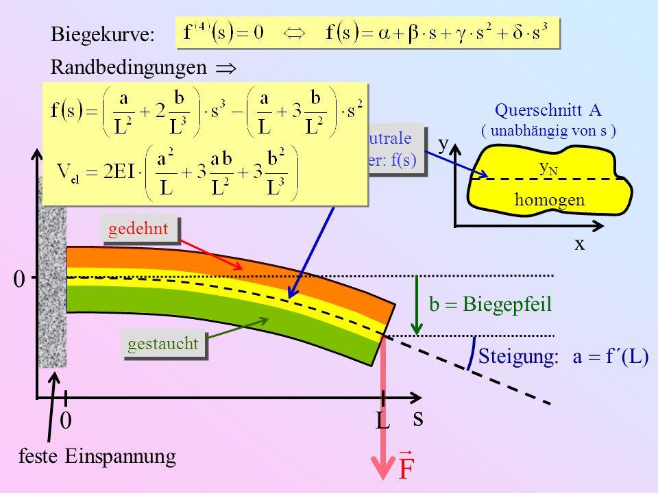 s L Biegekurve: Randbedingungen  y x b  Biegepfeil