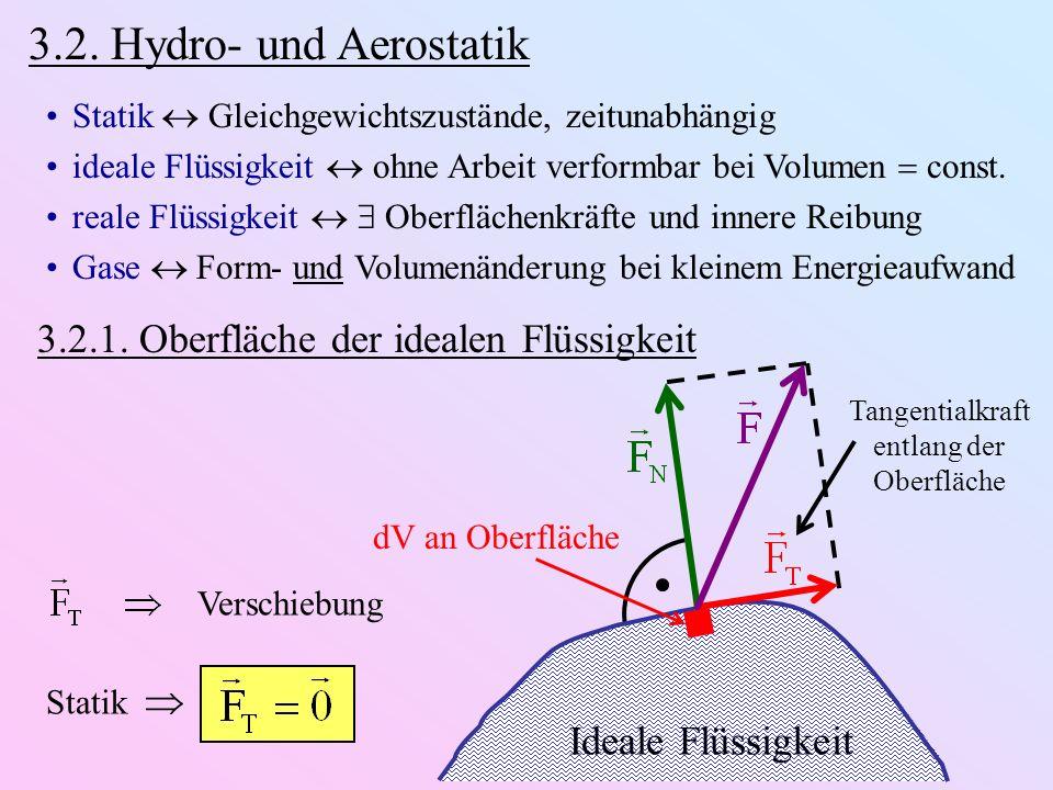 Tangentialkraft entlang der Oberfläche
