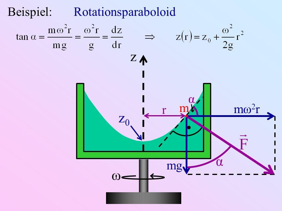 Beispiel: Rotationsparaboloid