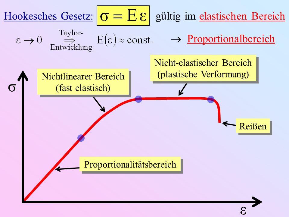 σ ε Hookesches Gesetz: gültig im elastischen Bereich