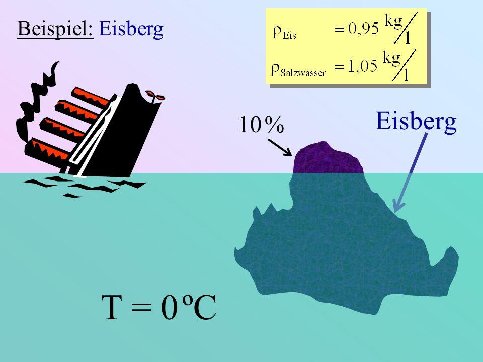 Beispiel: Eisberg Eisberg 10 % T = 0 ºC