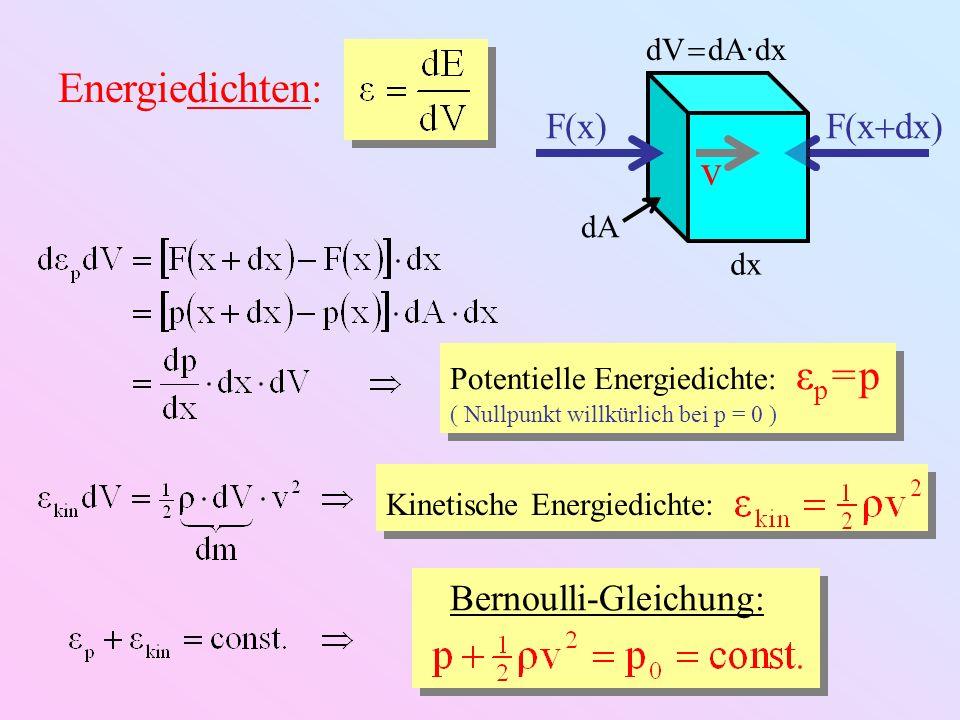 Energiedichten: v F(x) F(xdx) Bernoulli-Gleichung: dV  dA·dx dA dx