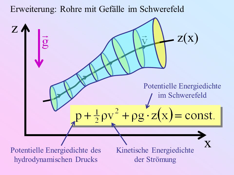 z x z(x) Erweiterung: Rohre mit Gefälle im Schwerefeld