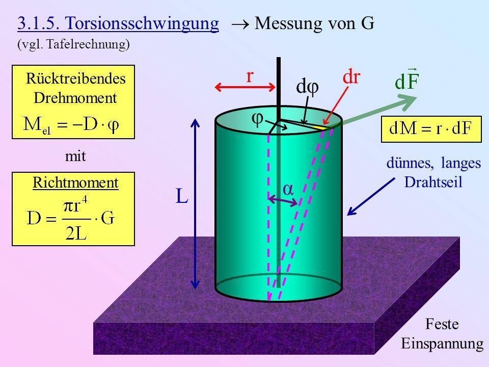 r dr dφ φ α L 3.1.5. Torsionsschwingung  Messung von G