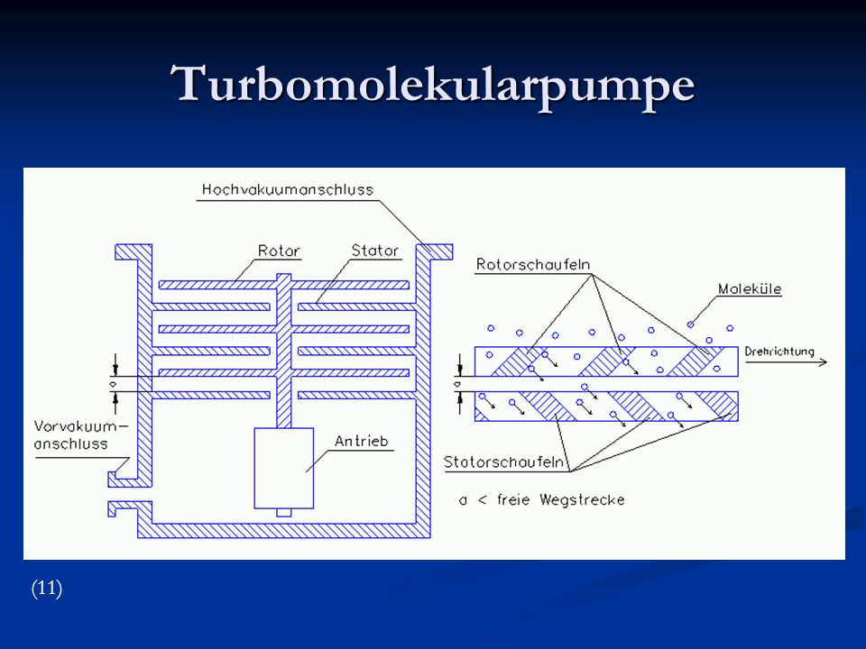 Turbomolekularpumpe (11)