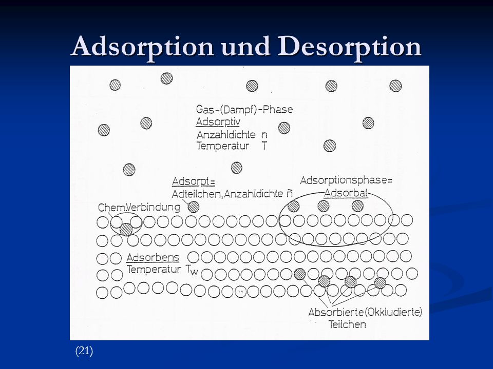 Adsorption und Desorption