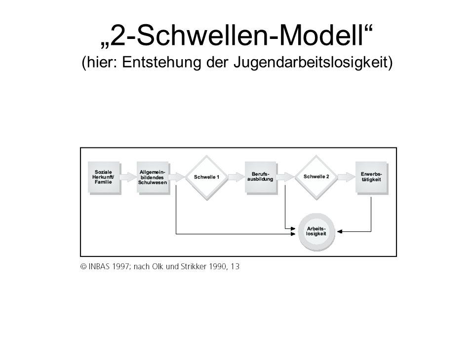 """""""2-Schwellen-Modell (hier: Entstehung der Jugendarbeitslosigkeit)"""