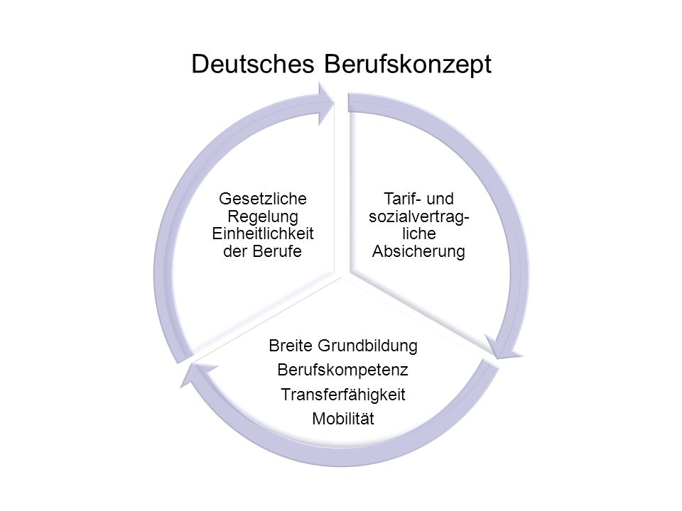 Deutsches Berufskonzept