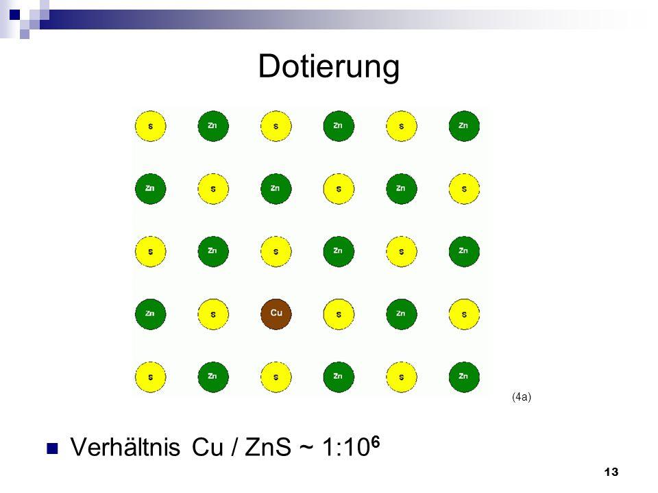 Dotierung (4a) Verhältnis Cu / ZnS ~ 1:106