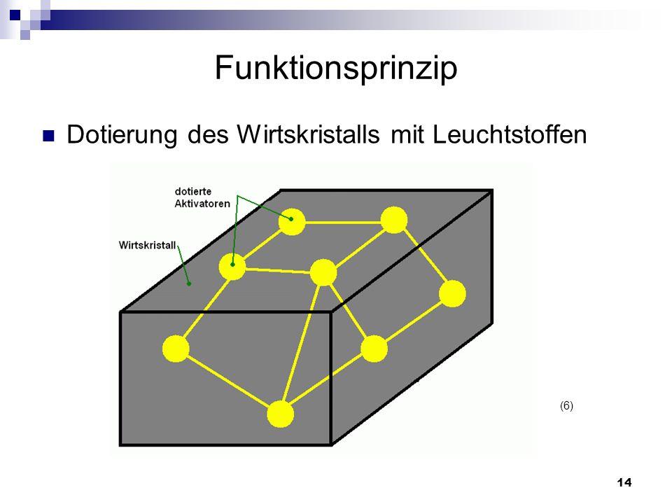 Funktionsprinzip Dotierung des Wirtskristalls mit Leuchtstoffen (6)