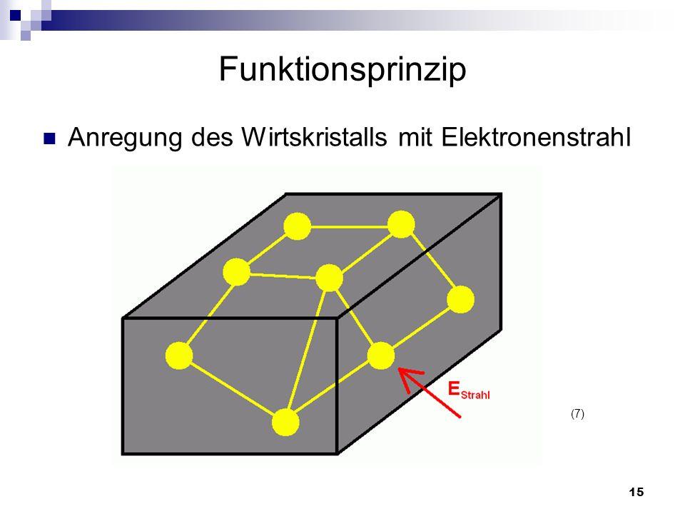 Funktionsprinzip Anregung des Wirtskristalls mit Elektronenstrahl (7)