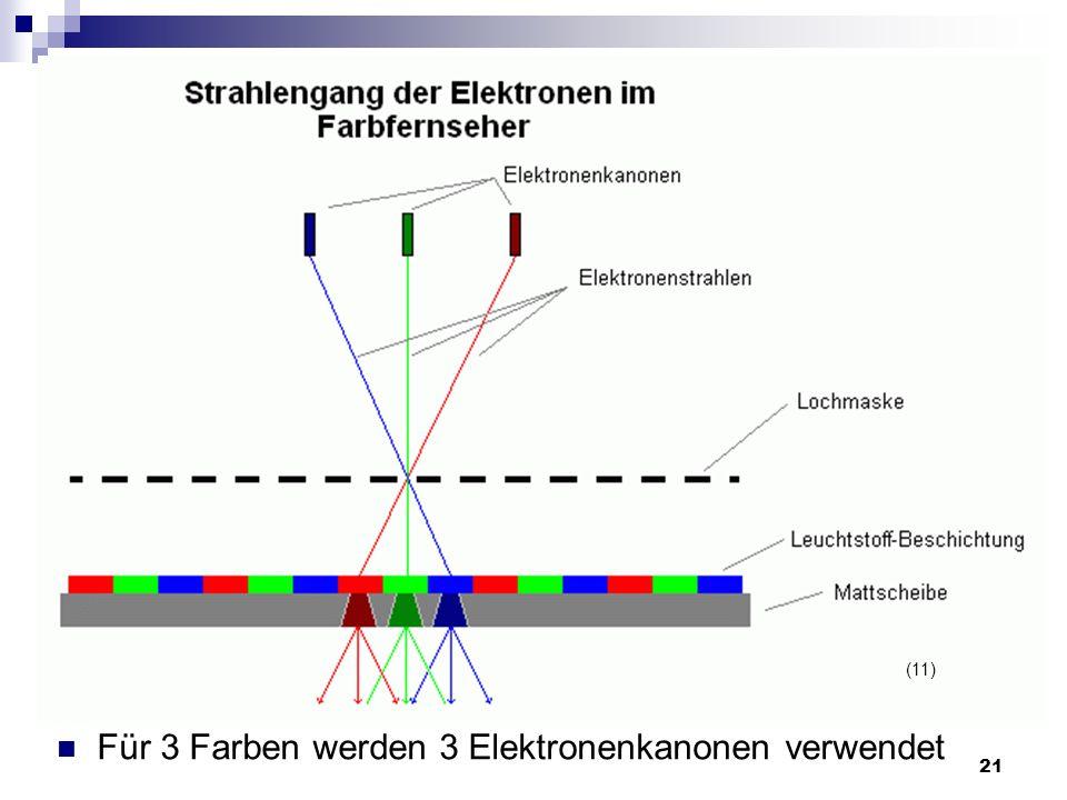 Für 3 Farben werden 3 Elektronenkanonen verwendet