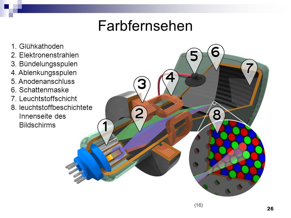 Farbfernsehen 1. Glühkathoden 2. Elektronenstrahlen