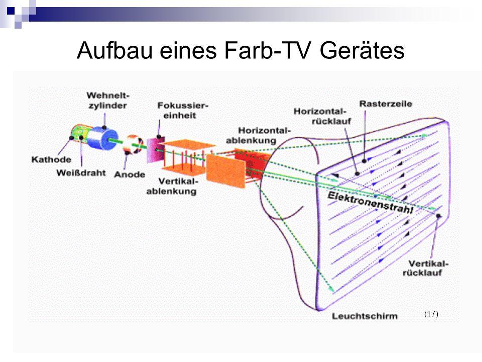 Aufbau eines Farb-TV Gerätes