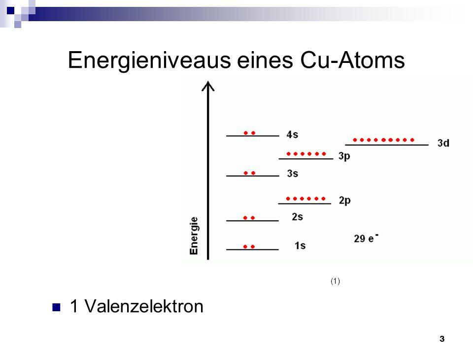 Energieniveaus eines Cu-Atoms