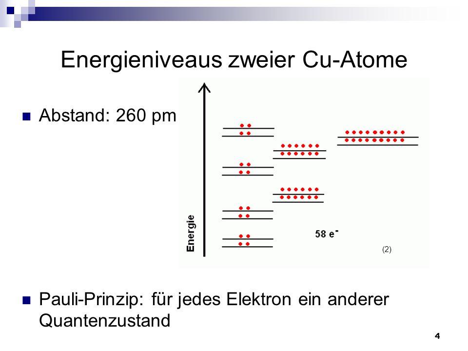 Energieniveaus zweier Cu-Atome