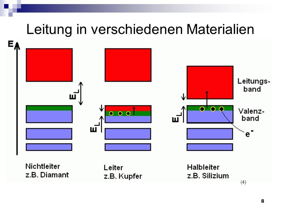 Leitung in verschiedenen Materialien