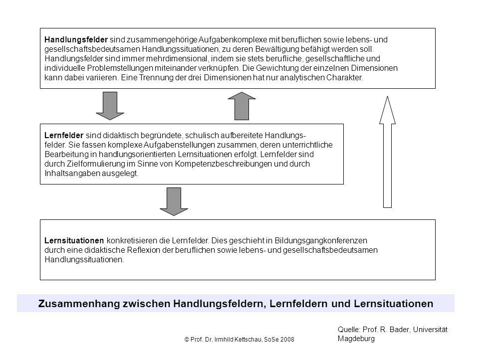 © Prof. Dr. Irmhild Kettschau, SoSe 2008