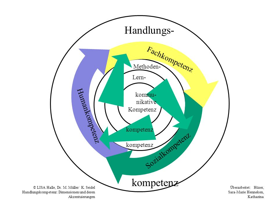 Handlungs- kompetenz Fachkompetenz Humankompetenz Sozialkompetenz