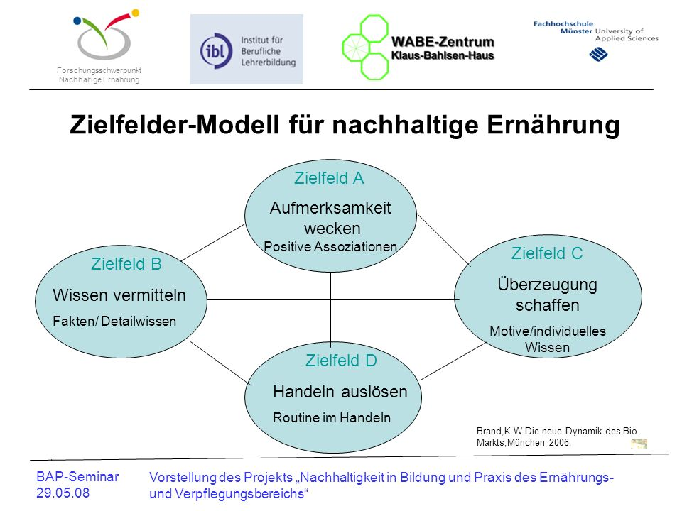 Zielfelder-Modell für nachhaltige Ernährung