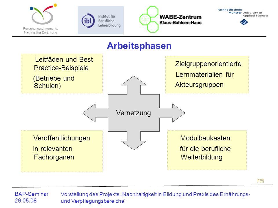 Arbeitsphasen Zielgruppenorientierte Veröffentlichungen Modulbaukasten