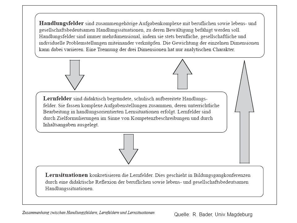© Prof. Dr. I. Kettschau, 17.11.04 Quelle: R. Bader, Univ. Magdeburg
