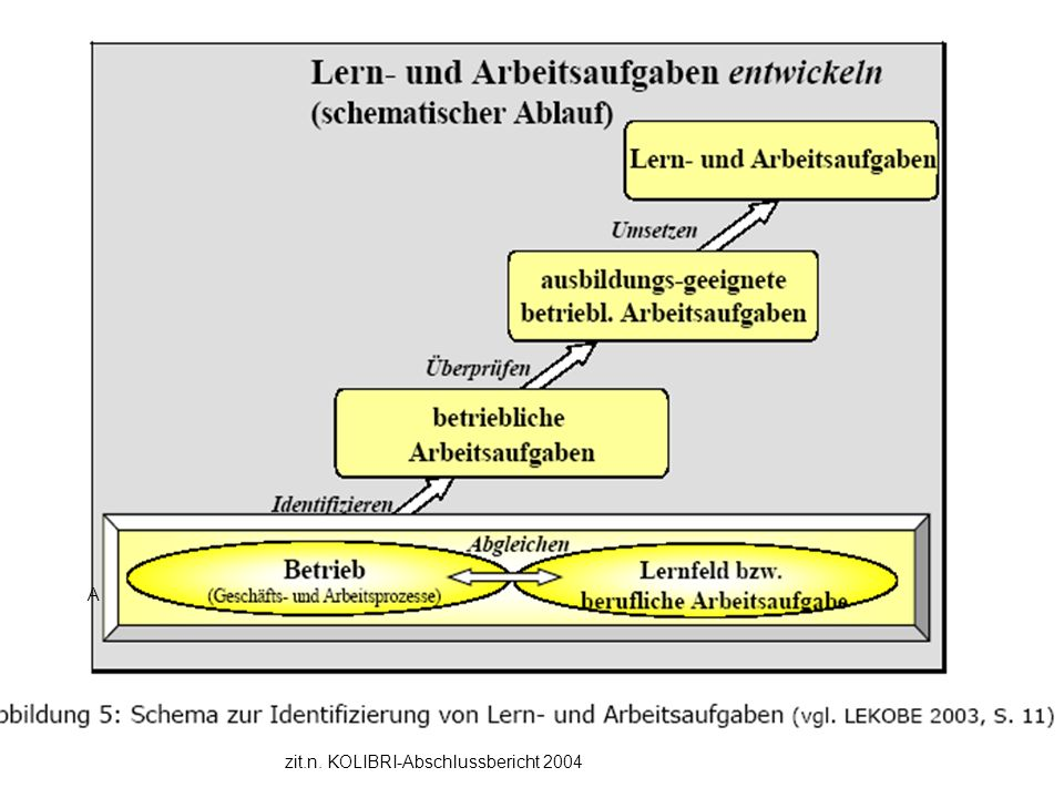 A zit.n. KOLIBRI-Abschlussbericht 2004