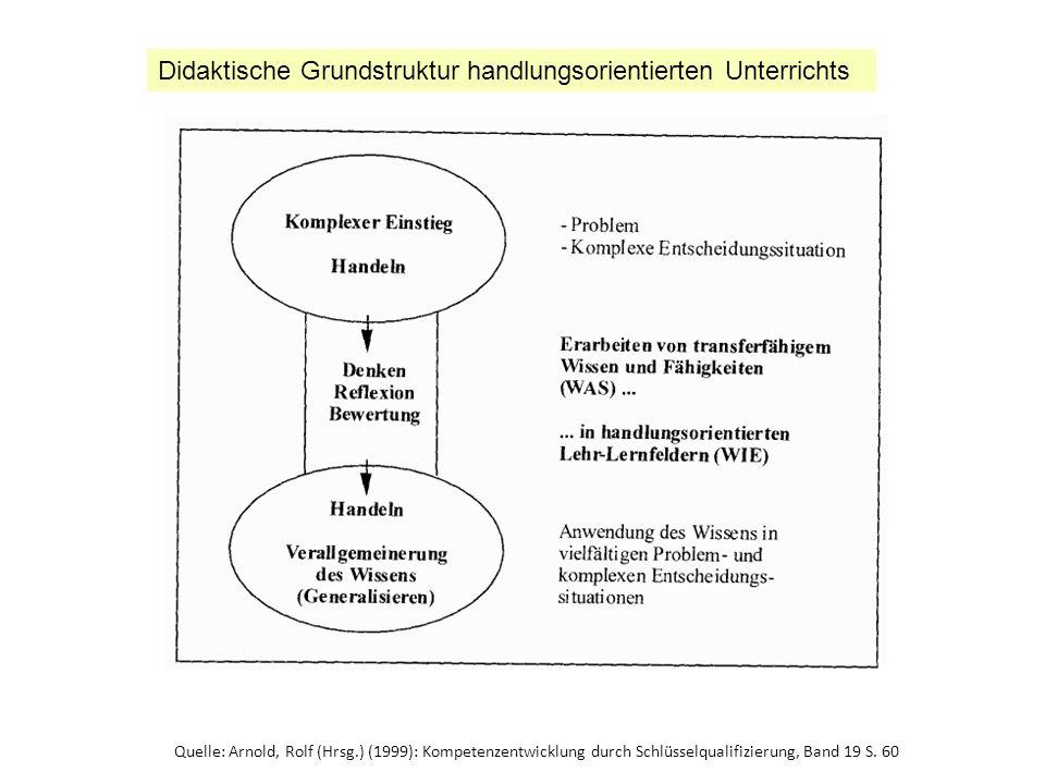 Didaktische Grundstruktur handlungsorientierten Unterrichts
