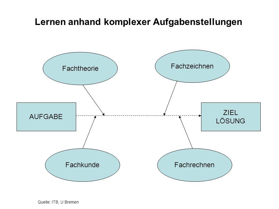 Lernen anhand komplexer Aufgabenstellungen