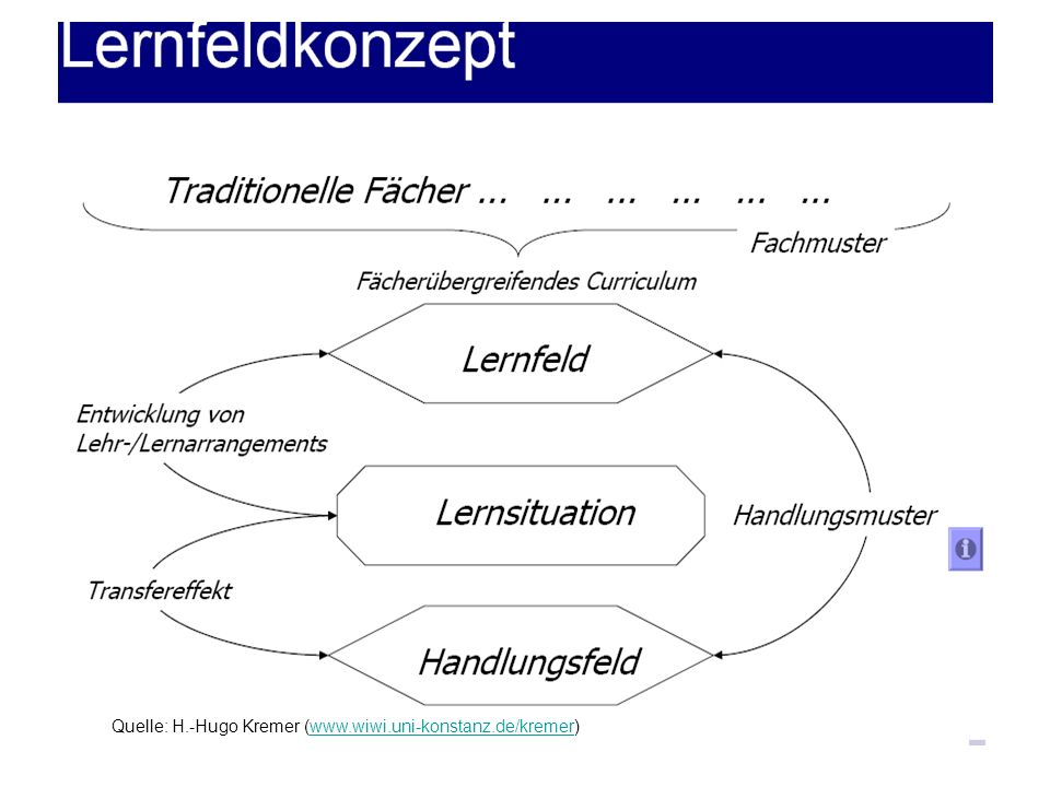 Quelle: H.-Hugo Kremer (www.wiwi.uni-konstanz.de/kremer)
